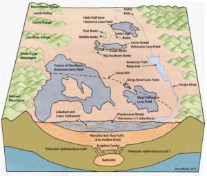 Snake River Plain cross-section